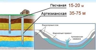 поставки Сверлильные на сколько хватает воды из колодца Люберцах математике